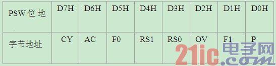 8051单片机特殊功能存储器SFR基础详解