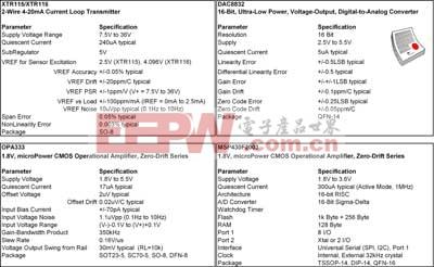 详细说明了 4~20mA 桥接传感器信号调节器应用中采用的集成电路的主要规格。