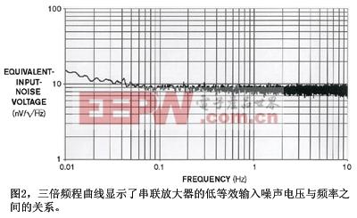 图2示出了这些组合式放大器在增益10000的输入参考噪声性能测量值