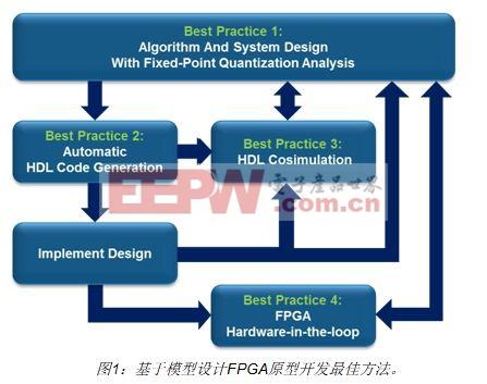 通过FPGA在环仿真加速验证