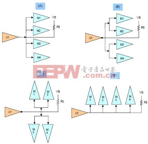 带有4片SDRAM的ADDR/CMD/CNTRL拓扑结构
