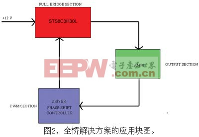 采用全桥解决方案的应用块图