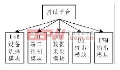 图1 调试平台的总体结构框图
