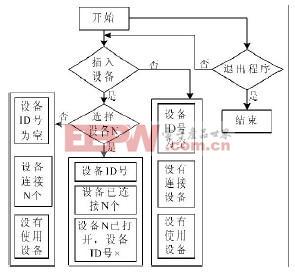 USB设备选择模块设计流程图