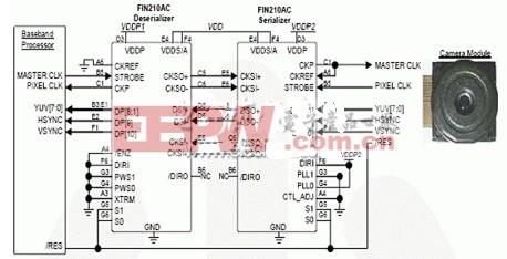 FIN210在8位YUV 130万象素CMOS传感器中的应用框图