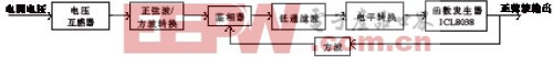 与电网电压同步的正弦波发生电路原理结构图
