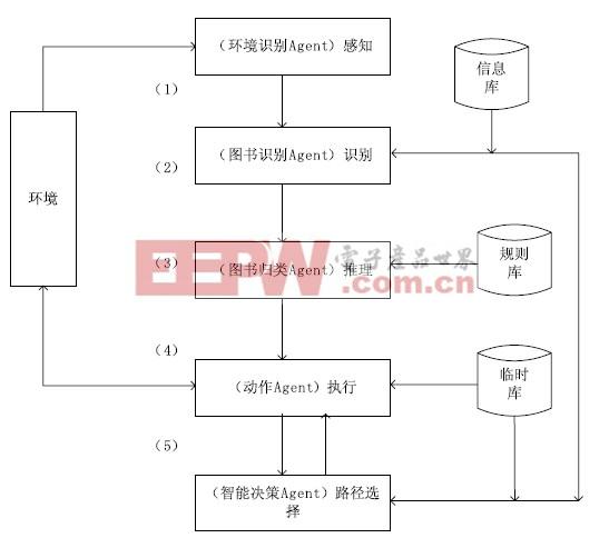 图1 系统体系结构
