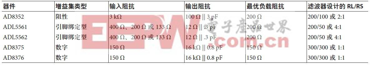 表1. 差分放大器和阻抗概述