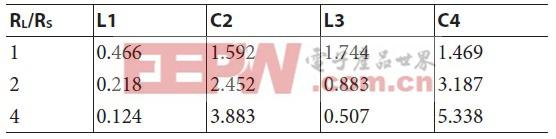 表2. 四阶巴特沃兹原型元件值