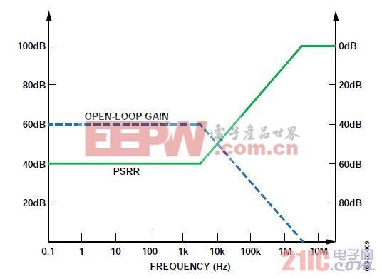 图9. 简化的LDO增益与PSRR的关系