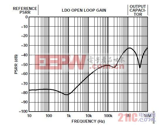 图10. 典型LDO PSRR与频率的关系