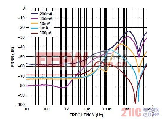 图11. 典型LDO PSRR与负载电流的关系(ADP151)