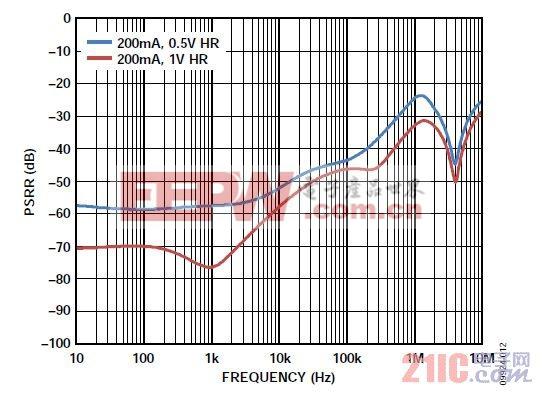 图12. 典型LDO PSRR与裕量的关系(ADP151)。