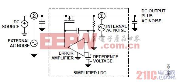 图1. 显示内部和外部噪声源的简化LDO框图