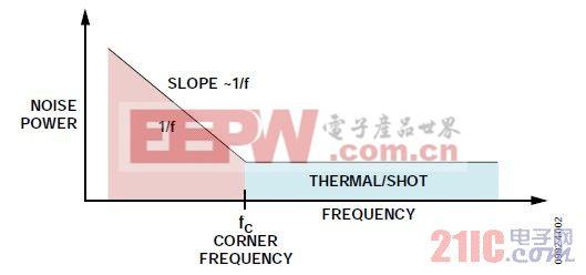 图2. 典型噪声功率与频率的关系