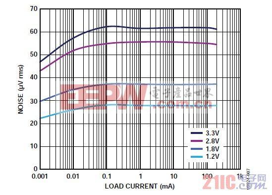 图7. 均方根噪声与负载电流和输出电压的关系(ADP223)