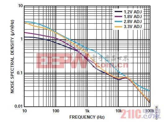 图8. 噪声谱密度与输出电压的关系(ADP223)