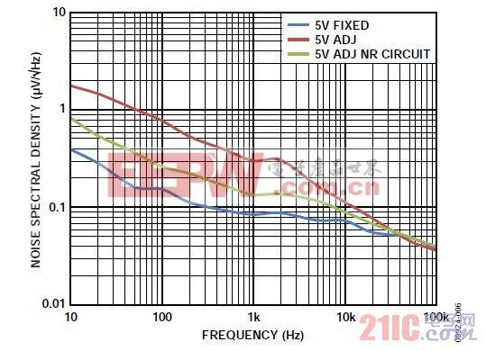 图6. 可调输出LDO的噪声谱密度