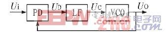 图1 锁相组成环原理框图