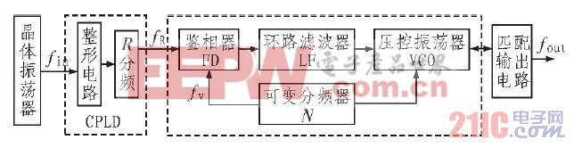 图2 正弦波发生器原理框图