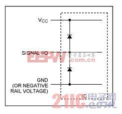 图3。 简化集成ESD保护电路。