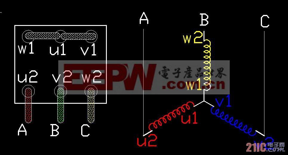 三相电机的工作过程 (1)当三相异步电机接入三相交流电源(各相差120度电角度)时,三相定子绕组流过三相对称电流产生的三相磁动势(定子旋转磁动势)并产生旋转磁场,该磁场以同步转速n0沿定子和转子内圆空间作顺时针方向旋转。 (2)该旋转磁场与转子导体有相对切割运动,根据电磁感应原理,转子导体(转子绕组是闭合通路)产生感应电动势并产生感应电流(感应电动势的方向用右手定则判定)。 (3)根据电磁力定律,在感应电动势的作用下,转子导体中将产生与感应电动势方向基本一致的感生电流。载流的转子导体在定子产生的磁场磁场中