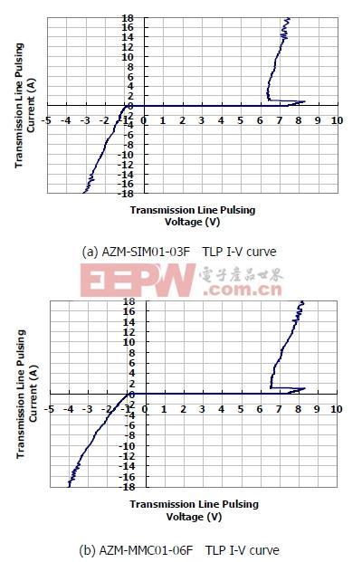图1:晶焱科技推出的AZM-SIM01-03F及AZM-MMC01-06F电磁干扰滤波器:在17A所对应的箝位电压均小于8.5V