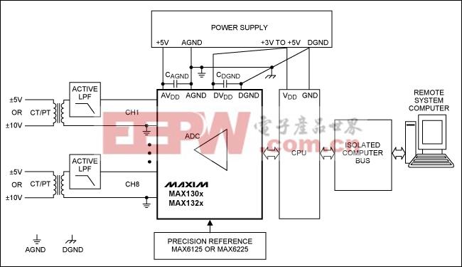 图2. 采用MAX130x和MAX132x系列ADC构建的电力线监控系统板级框图,图中需要一个有源低通滤波器连接CT和PT变压器。 MAX11046提供可选择的有源输入缓冲器/低通滤波器,MAX11046具有非常高的输入阻抗,可直接连接到特定