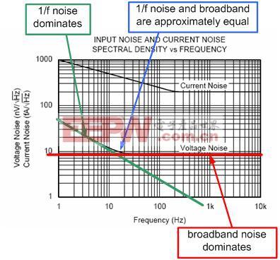 图 2.12:1/f 噪声区与宽带区重叠