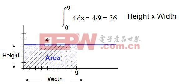 图 2.5:通过积分计算曲线下方面积
