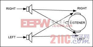 图1. 音频串扰指的是右声道立体声扬声器的声音传入左耳,或者是相反方向的声音传递。