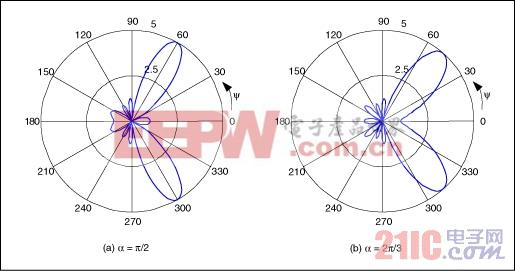 图3. 五单元天线矩阵产生的辐射图,单元间相差分别为pi/2 (a)和2pi/3 (b)。