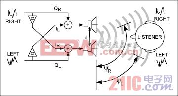 图4. 在这个立体声音频扬声器阵列框图中包括两个缓冲放大器,每个放大器增加a°的相位延时。