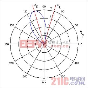 图5. 图4架构中信号仅作用在右声道,a = 90°、f = 6.1kHz、d = 7cm时,在右耳、左耳产生的声音幅度的比值最大。
