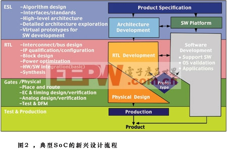 典型Soc的新兴设计流程