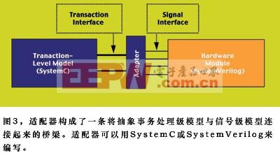 由于SystemC典型情况下应用在事务处理级