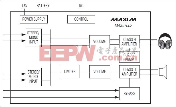 MAX97002:简化框图