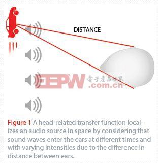 图1 人头相关传输函数考虑了声波在不同时间进入人耳,并且由于两耳距离差而有不同强度,从而定位空间中的声源。