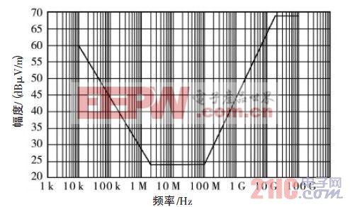 图1 RE102 极限值曲线
