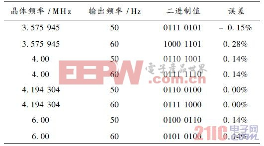 表1  ML2035 在常见的晶振下的频率控制字和误差