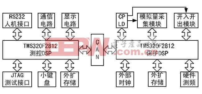 图1 硬件系统结构框图