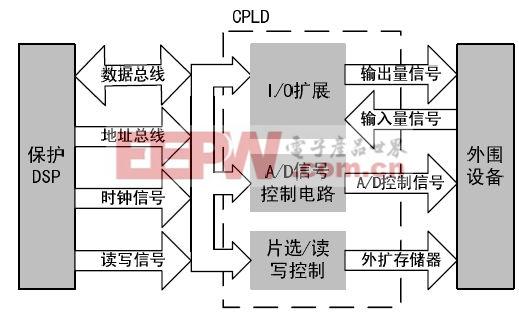 图3 CPLD功能框图
