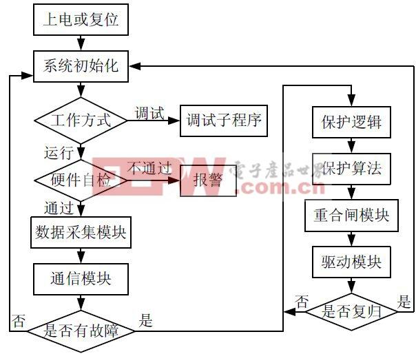 图5 保护流程图