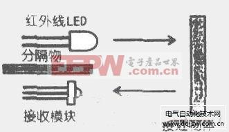 红外线LED与红外线接收模块分隔安装的示意图
