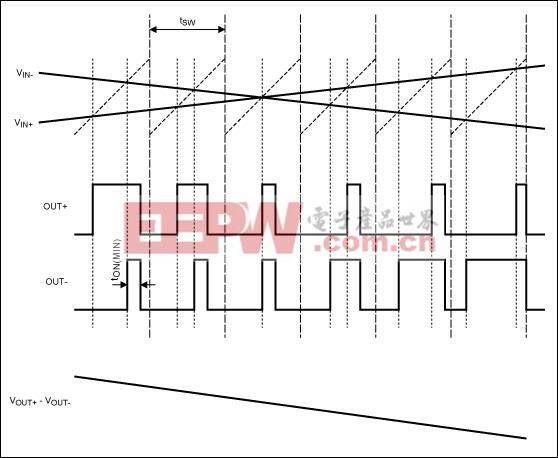 FFM模式下,Maxim的D类BTL放大器加载输入信号后的输出