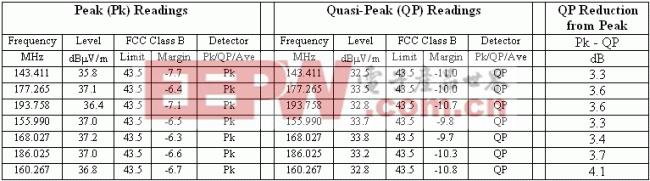 MAX9759的辐射数据(MAX9759EVKIT,扩谱调制模式下使用3