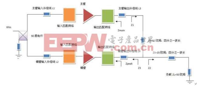 图1:传统二路Doherty放大器原理框图