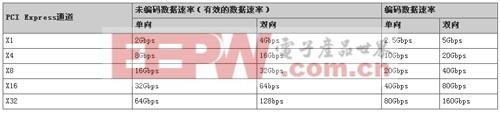 表1 PCI Express对比