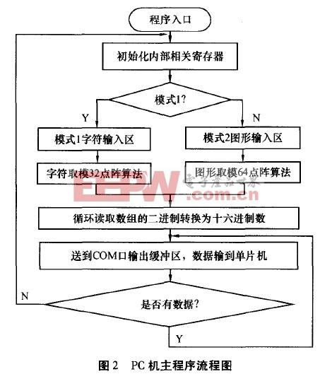 PC机主程序流程图
