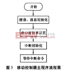 移动控制器主程序流程图